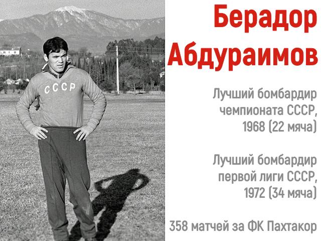 Berador Abduraimov